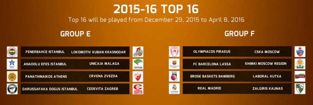 evroliga top 16
